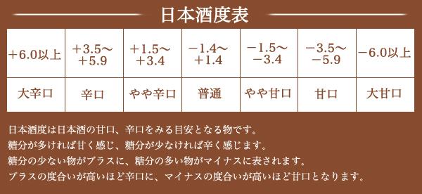 日本酒度表